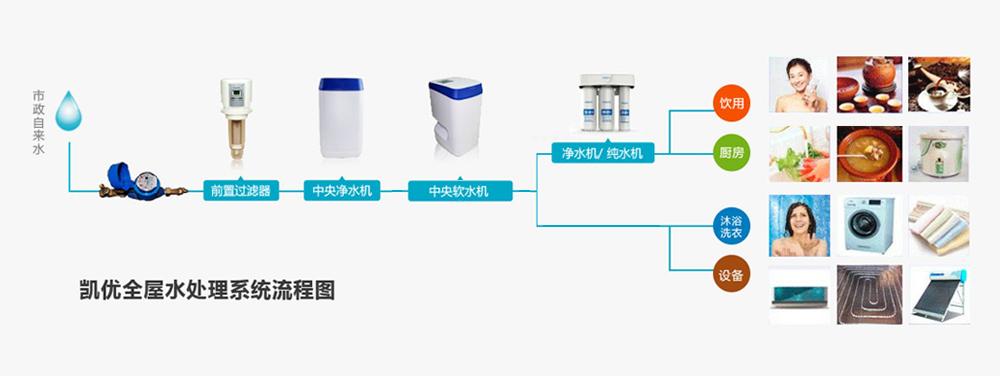 凯优全屋水处理系统流程图